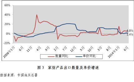 2014年1月~6月家纺行业运行分析