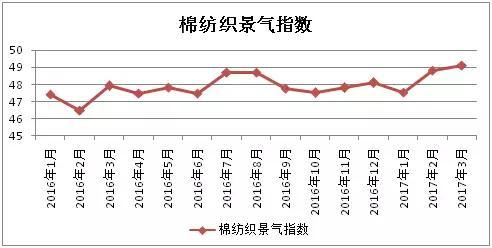 2017年3月中国棉纺织行业景气报告