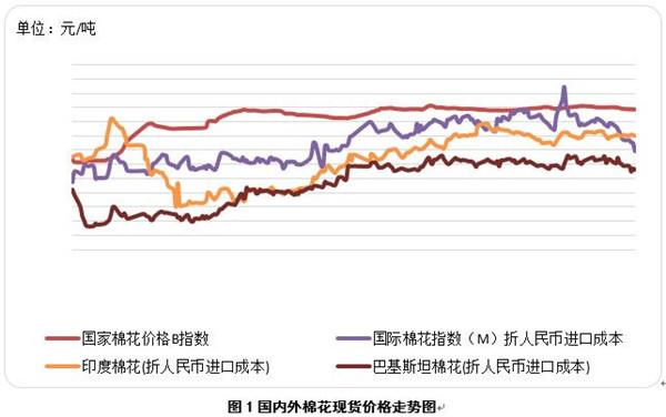 国际棉价再创新低新疆棉供给趋紧