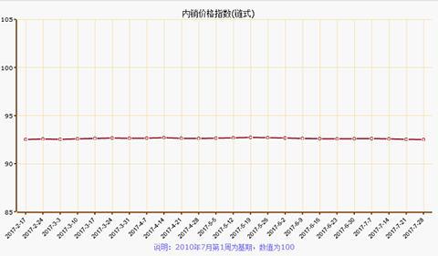 7月第四周南通叠石桥家纺制成品价格指数下跌