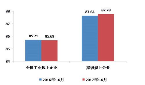 上半年家纺行业运行分析:投资降幅逐步收窄