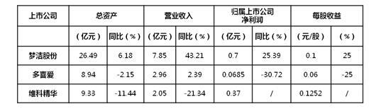 2017年上半年主要家纺上市企业运营特点