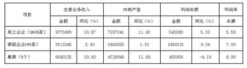 2017年1-8月家纺行业运行概况