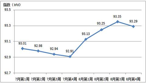 2017年第三季度中国家纺内销价格指数分析