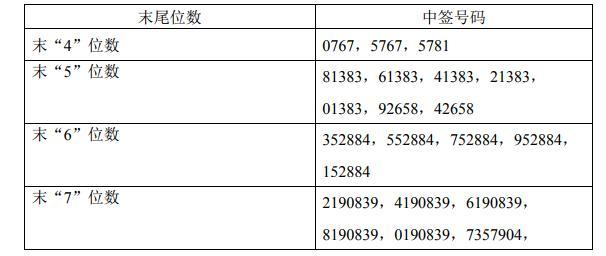 水星家纺网上发行中签号出炉共60003个